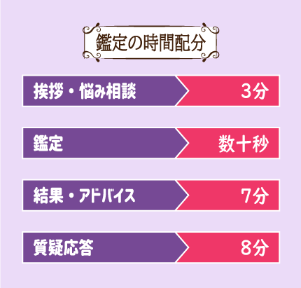 桜愛結先生の鑑定報告