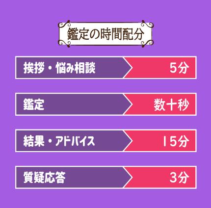彩芽先生の鑑定報告